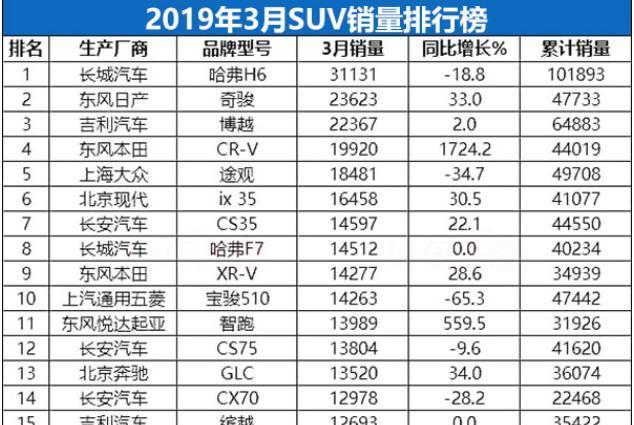 3月份SUV销量1-238名完整版,CR-V力压途观,自主品牌依旧强势!