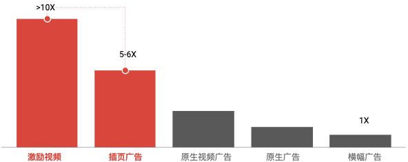 暑假流量红利期,如何提升广告单价第8张-Myexplor