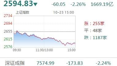23日A股回调:沪指跌2.26%失守2600点 白酒股集体暴跌