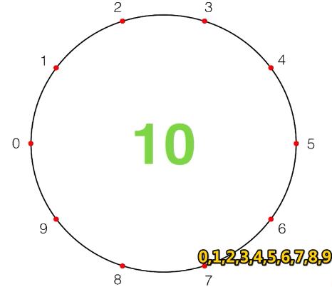 如图画一个圆,分成10等分