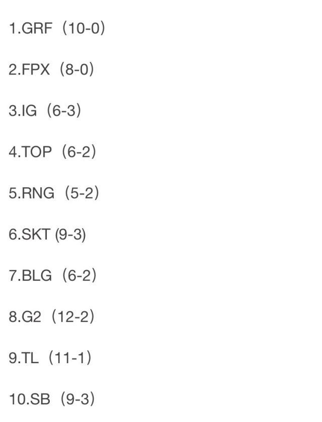 LOL全球战队最新排名:GRF依旧排在第一,IG第三,RNG第五名