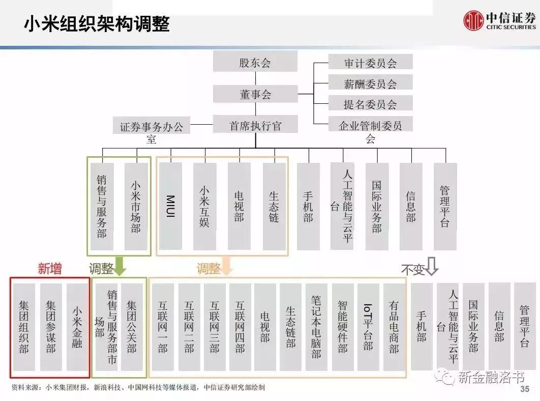 注:本图为小米9月13日组织调整后架构图  来源:中信证券  本文参考了