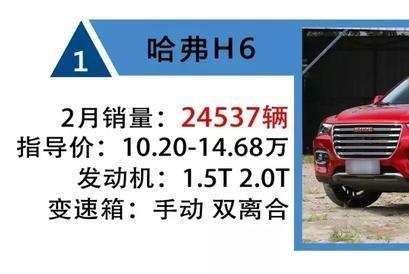 2月SUV销量TOP 15:哈弗新车连续三月破万,长安亮出全家桶