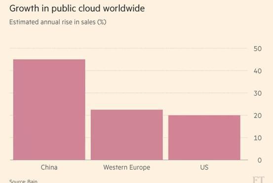 一文看懂:阿里云如何成为中国第一,亚洲最大的云服务厂商