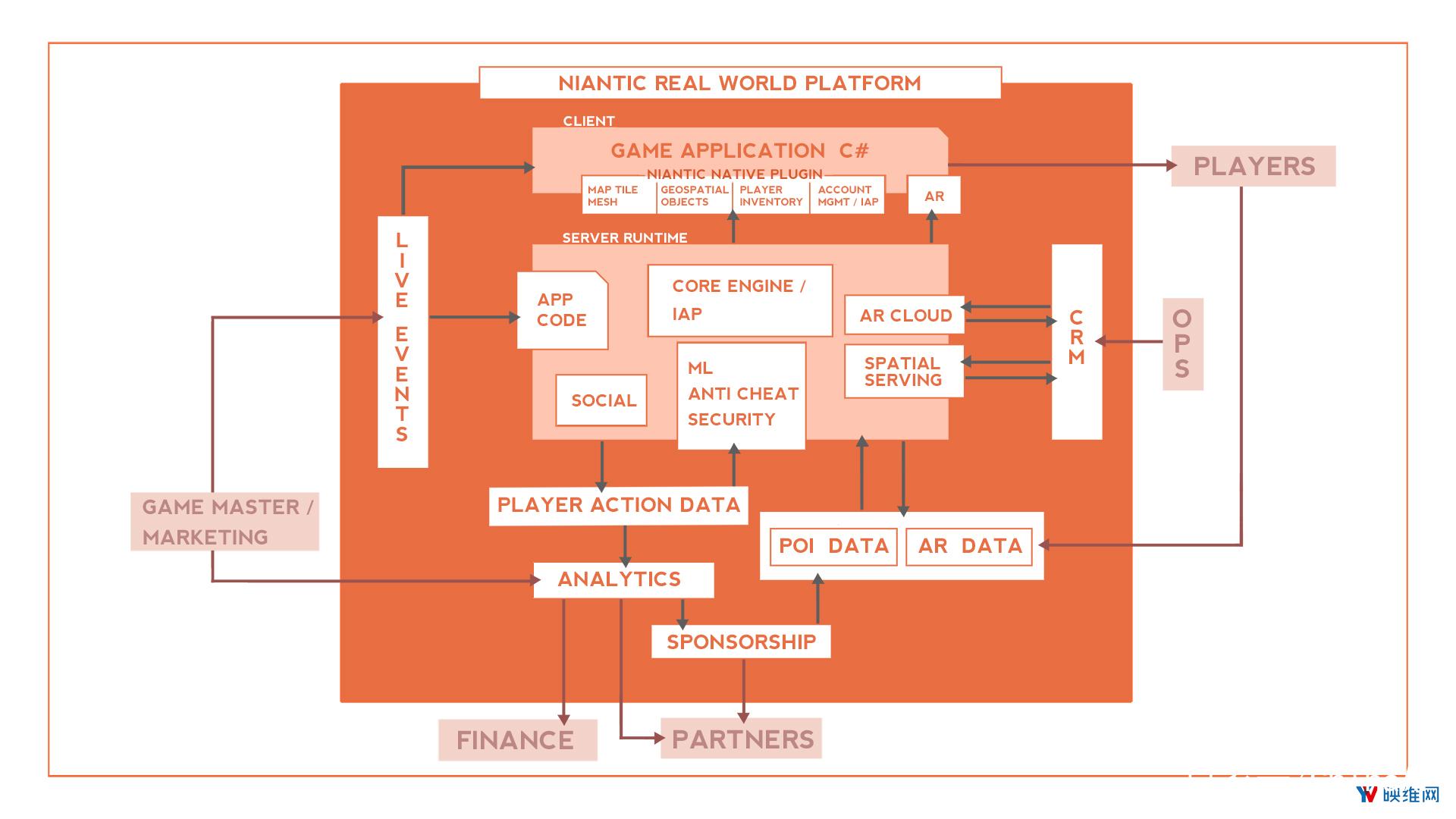 Niantic在线分享如何构建设计世界规模AR平台