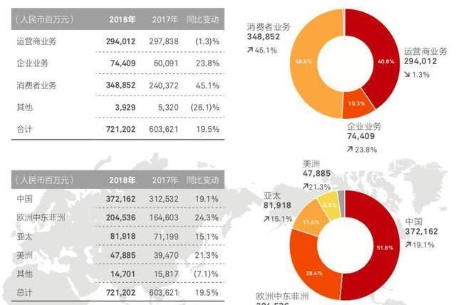 华为今日公布2018年财报,营收超过1000亿美元