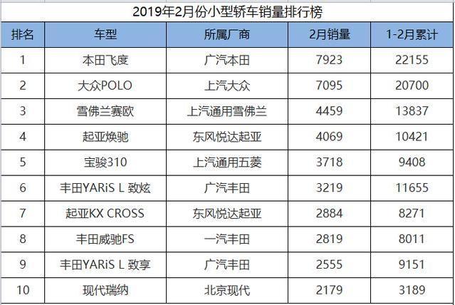 2月份小型车销量一览,飞度、POLO包揽冠亚军,丰田却成最大赢家