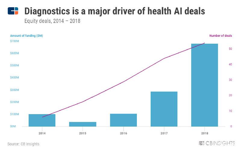 行业发布:2019年人工智能发展趋势全解析 人工智能资讯报道_AI资讯 第6张