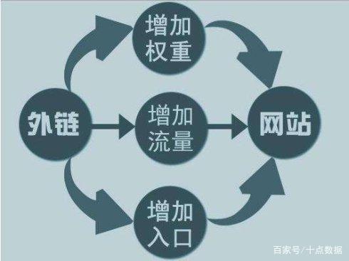 网站SEO优化系列之外链篇