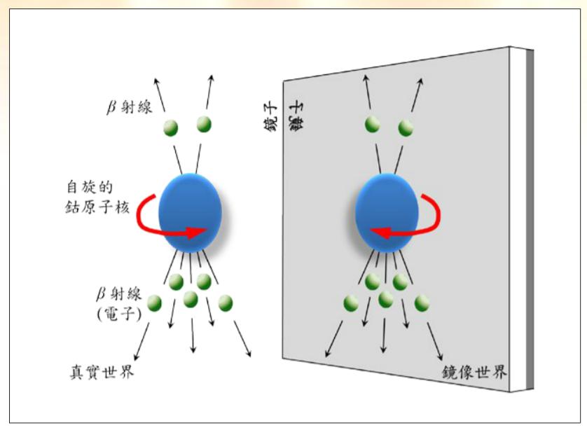 使杨振宁和李政道获诺贝尔奖的宇称不守恒到底是什么意思?