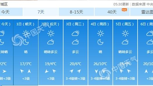 北京今日气温回升风继续吹 注意防风防火