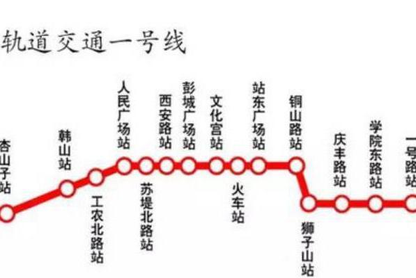 徐州正在修建一条地铁,35.3km设站26座,串联两个市级中心