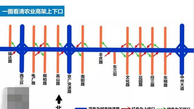 郑州农业路高架本周日全线开通,一图看清所有上下口!