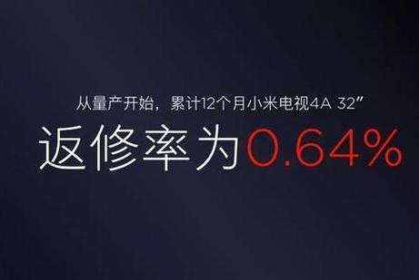 小米电视卖出840万台,小米电视返修率为0.64%!