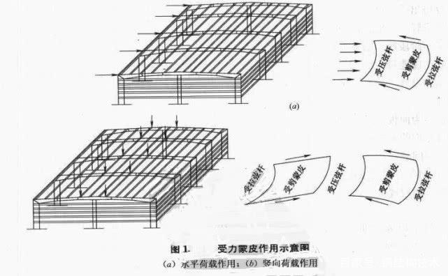 由于屋面与檐檩、脊檩(以及中间檩条)牢固连接,墙面与墙梁牢固连接,檩条和墙梁又与刚架构件牢固连接,因而屋面和墙面压型钢板可视为起应力蒙皮作用的隔板(图1),将仅能承受平面作用的单个刚架连成整体,从而提高刚架结构的整体刚度,有效减小结构的实际位移;围护板的应力蒙皮作用极大地提高了冷弯薄壁型钢檩条/墙梁的整体稳定,亦因此使隅撑冷弯薄壁型钢檩条/墙梁体系可作为刚架构件受压翼缘的侧向支承点。  (图1a)表示有蒙皮围护的小坡度双坡顶门式刚架体系在水平风荷载作用下的变形情况,整个屋面像平放的深梁一样工作,脊檩、檐