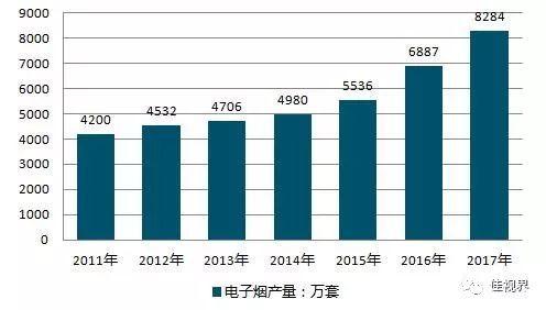 2019年电子烟市场异常火爆 福兮?祸兮?