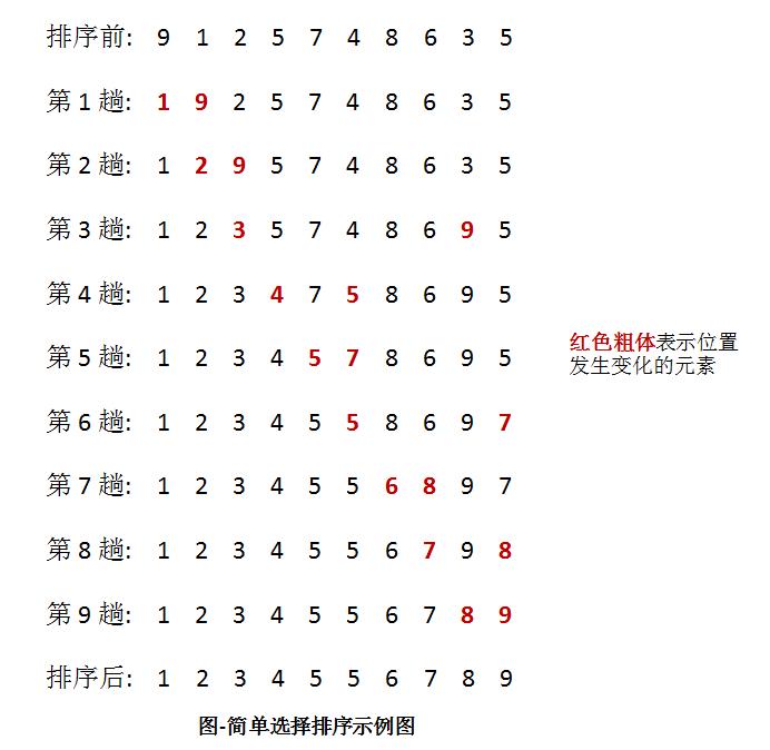 人工智能排序算法(5):简单选择排序 人工智能算法大全_AI算法 第3张