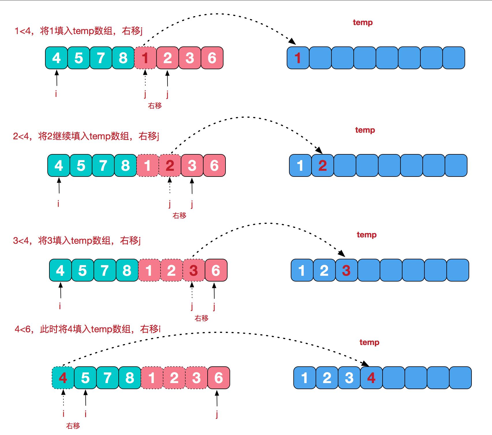 人工智能排序算法(7):归并排序 人工智能算法大全_AI算法 第4张