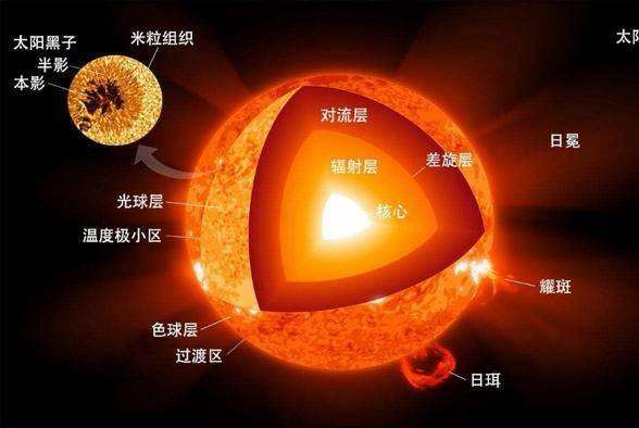 1000个太阳大小的水球能浇灭太阳吗?