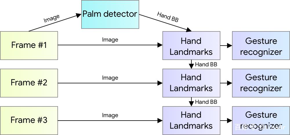 谷歌用机器学习实现稳定实时的手部追踪、手势识别