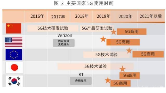 5G尚未规模化应用 闹剧却接二连三发生-