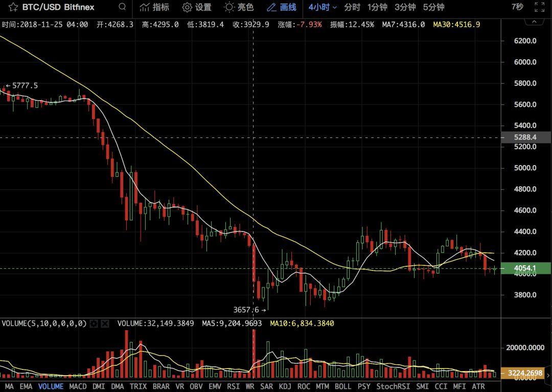 比特币交易所上演期货市场争夺战