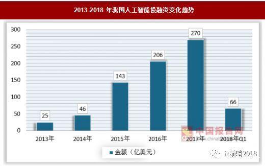 2019中国人工智能行业发展分析