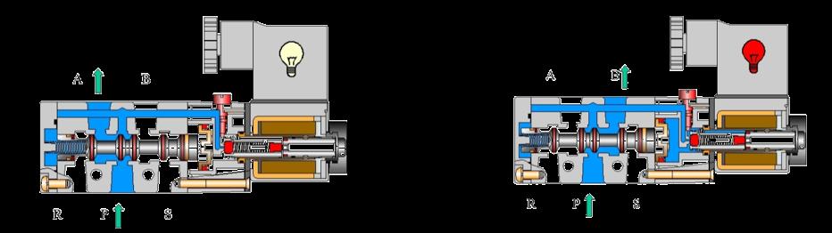 单电控应用气路 两位五通双电控电磁阀机能特征:      状态一:左边图片