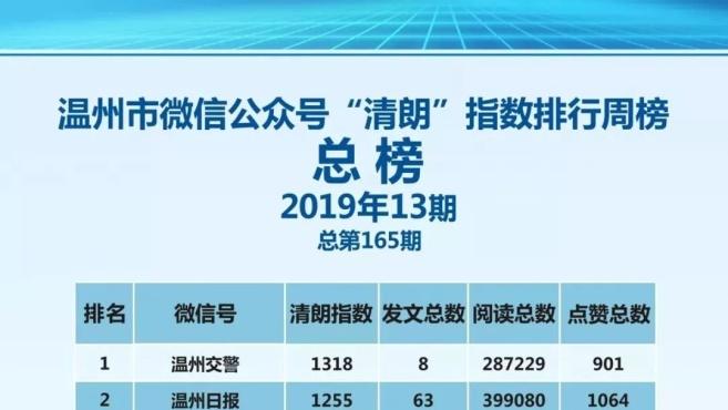 """温州微信""""清朗""""指数周榜(3.24~3.30)"""