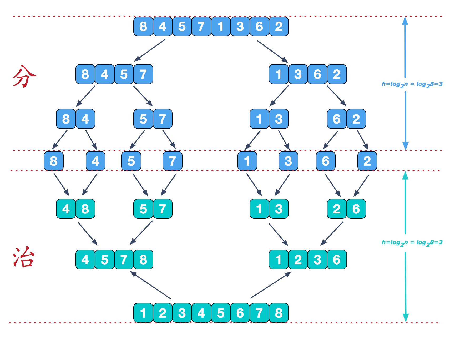 人工智能排序算法(7):归并排序 人工智能算法大全_AI算法 第3张