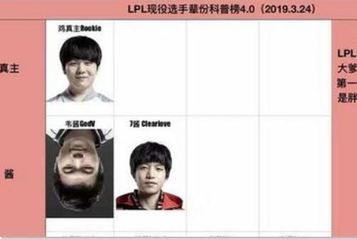 LOL:LPL选手新辈分榜,Rookie地位无人能及,UZI首次进入皇字辈