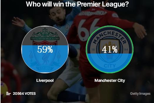 英超争冠格局:利物浦大概率夺冠,切尔西将丢失欧冠席位