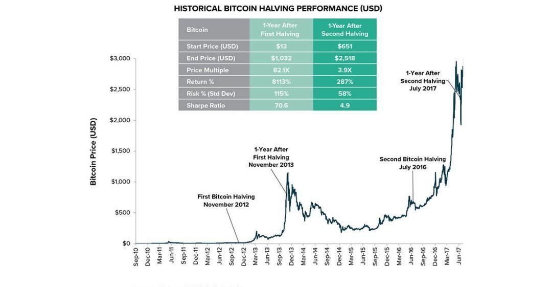 比特币价格3个月翻一倍,比特币在开启牛市还是酝酿收割?