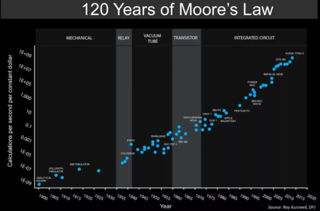(图片来源:neatoshop.com) 摩尔定律  摩尔定律 摩尔定律是由英特尔创始人之一戈登摩尔(Gordon Moore)提出来的。其内容为:当价格不变时,集成电路上可容纳的元器件的数目,约每隔18-24个月便会增加一倍,性能也将提升一倍。这一定律揭示了信息技术进步的速度。 摩尔定律告诉我们,集成电路特征尺寸随时间是按照指数规律缩小的。可以说,它是集成电路发展的风向标。如果硅基芯片走到穷途末路,就意味着芯片上所能容纳的元器件数目达到了极限,那么芯片性能也就无法继续提升了。通俗一点,计算机更新换