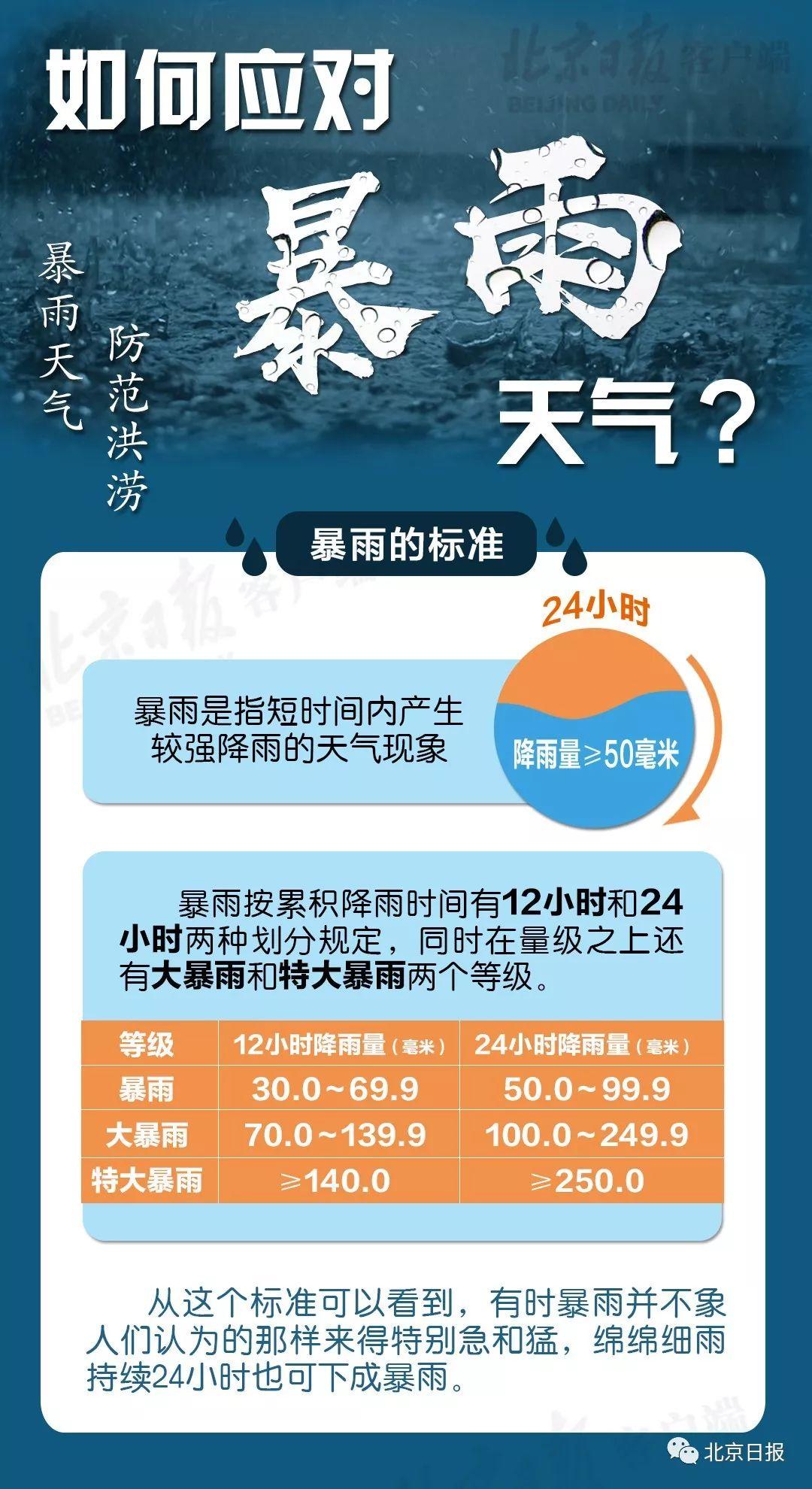 """北京暴雨来袭!今晚只是""""开胃小菜"""",明日雨势或加强"""