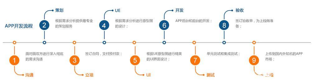 如何制作app软件