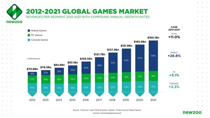 近年游戏市场的增长绝大部分来源于手游
