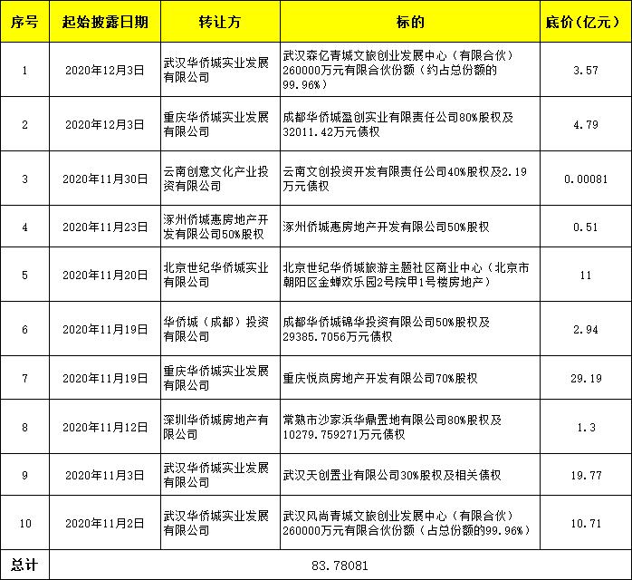 """40天内密集挂牌超80亿 华侨城""""诗和远方""""故事难讲"""