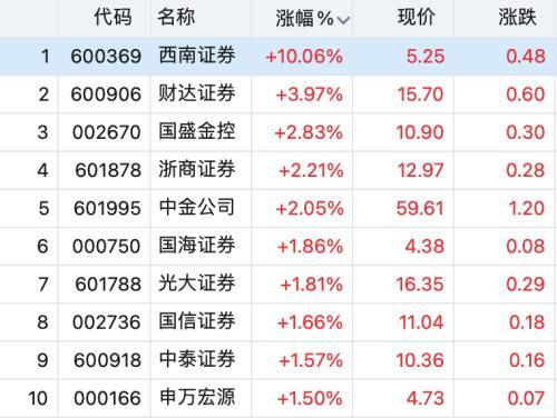 """降低印花税""""乌龙""""消息引发金融股异动 后市走向如何?"""