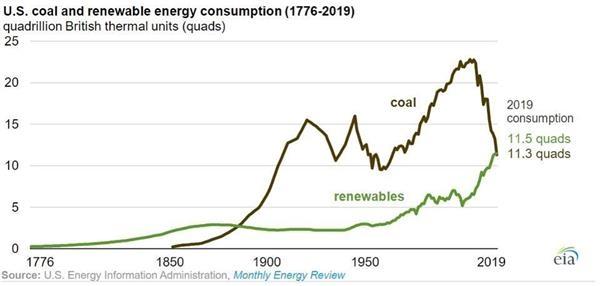 能源巨头加速布局可再生能源消耗量首次超越煤炭