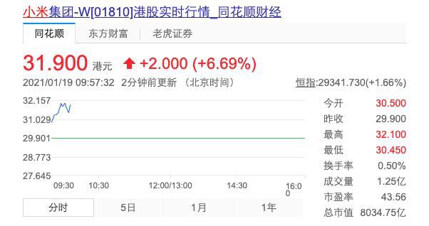 小米集团盘中涨幅扩大至6%,市值重回8000亿港元