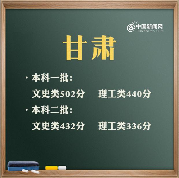 2021年各省高考录取分数线汇总 来看看全国高考第一名是谁