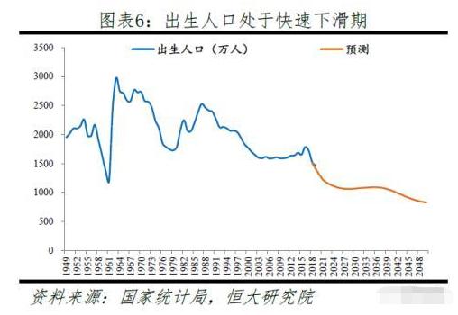 ▲未来出生人口总体呈下滑趋势(图/网络)