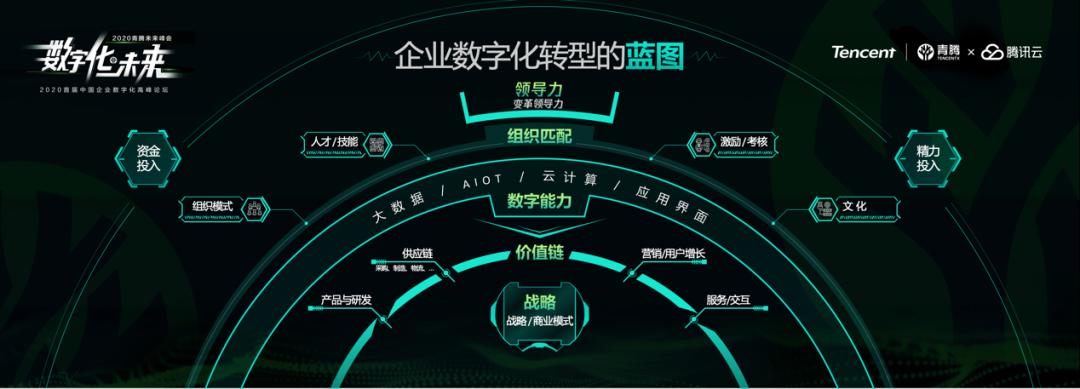 """腾讯杨国安:企业数字化转型的""""五环框架"""""""