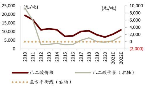 中金:从可降解塑料推涨BDO,看己二酸未来趋势