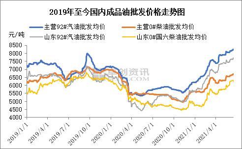 成品油半年报:政策频出加速洗牌 价格高挂有望延续