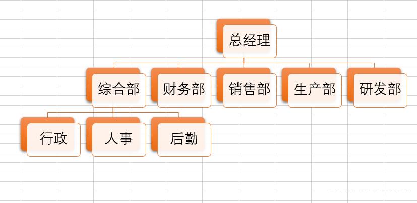 下图中就运用了层次结构图中的层次结构,直观地展示了某公司基本架构