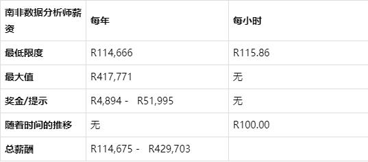 c7749df36a2d347527f5ebe95dddd56c5913 - 数据分析师的薪资