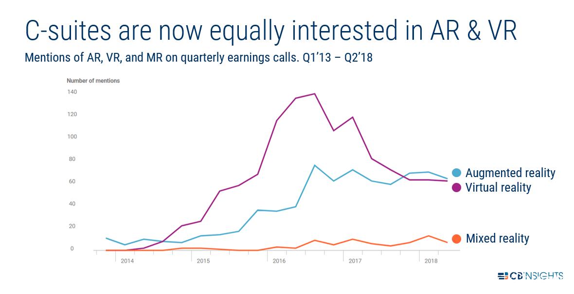 超过VR,上市公司财报会议中AR提及次数稳步增长