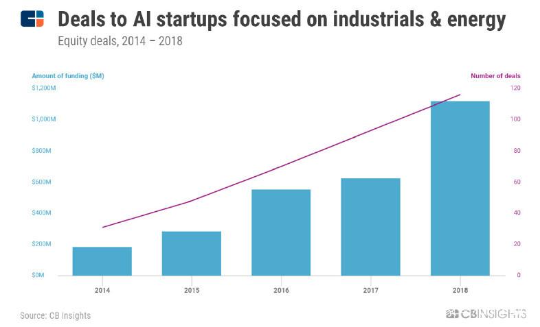 行业发布:2019年人工智能发展趋势全解析 人工智能资讯报道_AI资讯 第7张